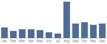 Sales 2008