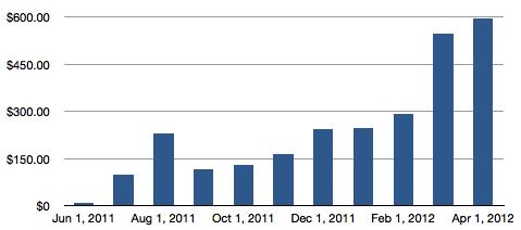 Tweet Marker hosting chart