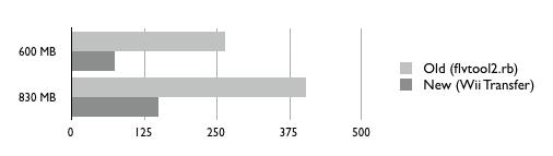 FLV chart